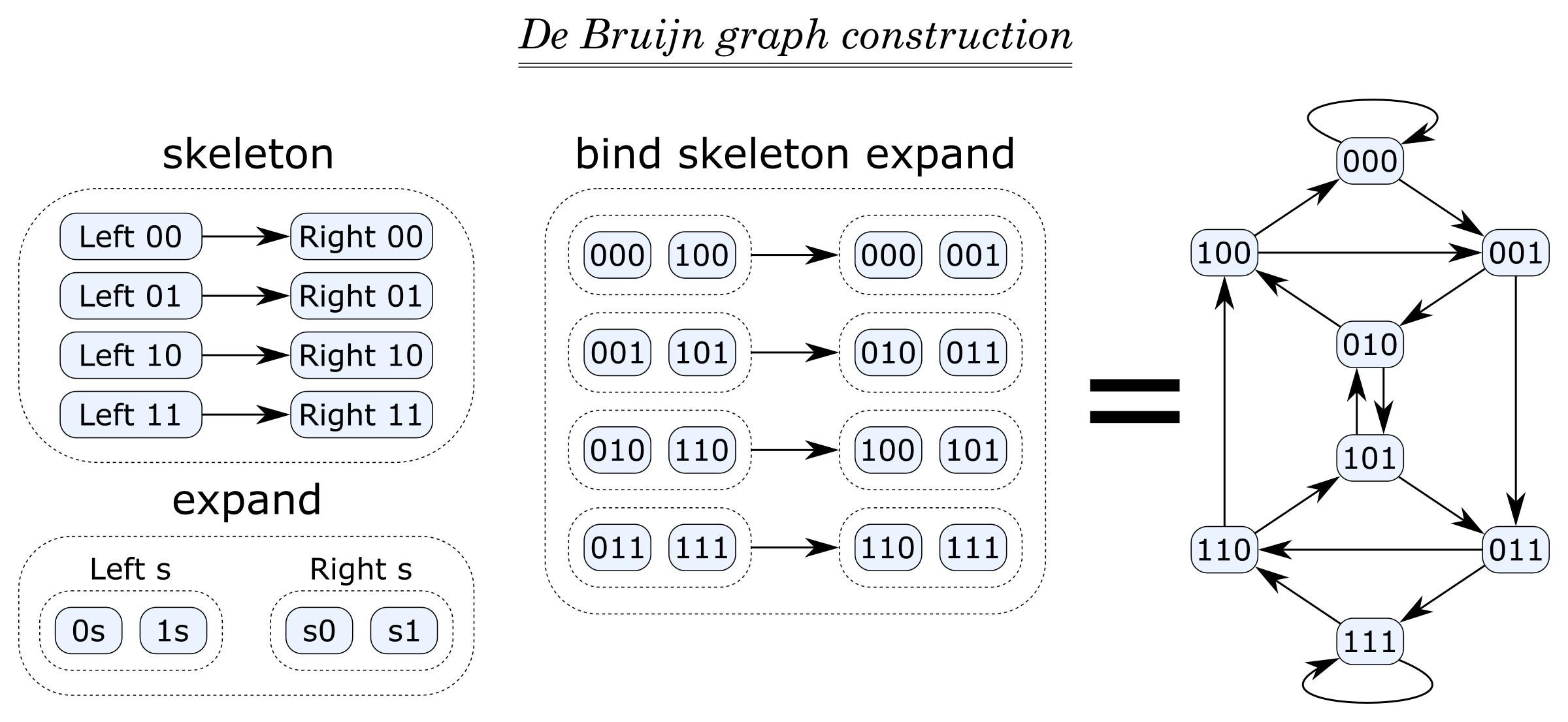De Bruijn graph construction