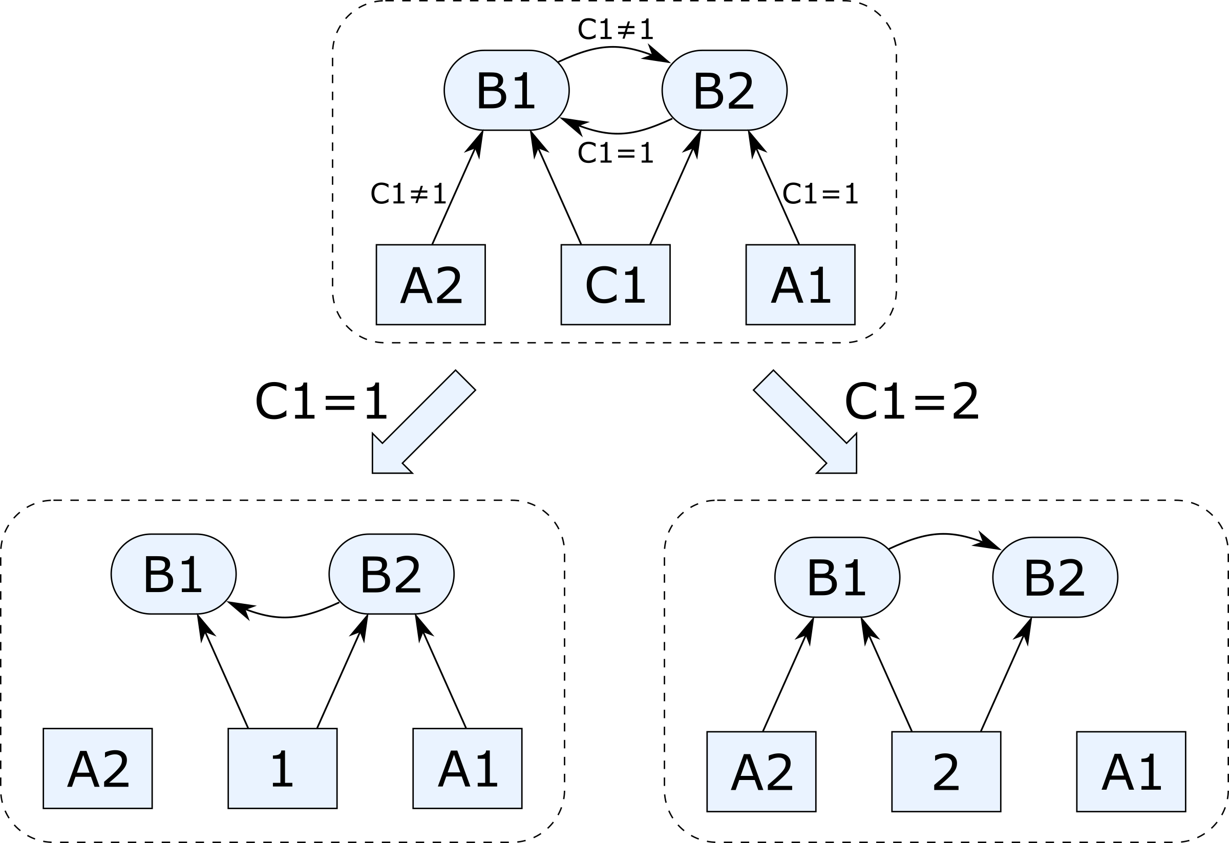 Cyclic dependencies example