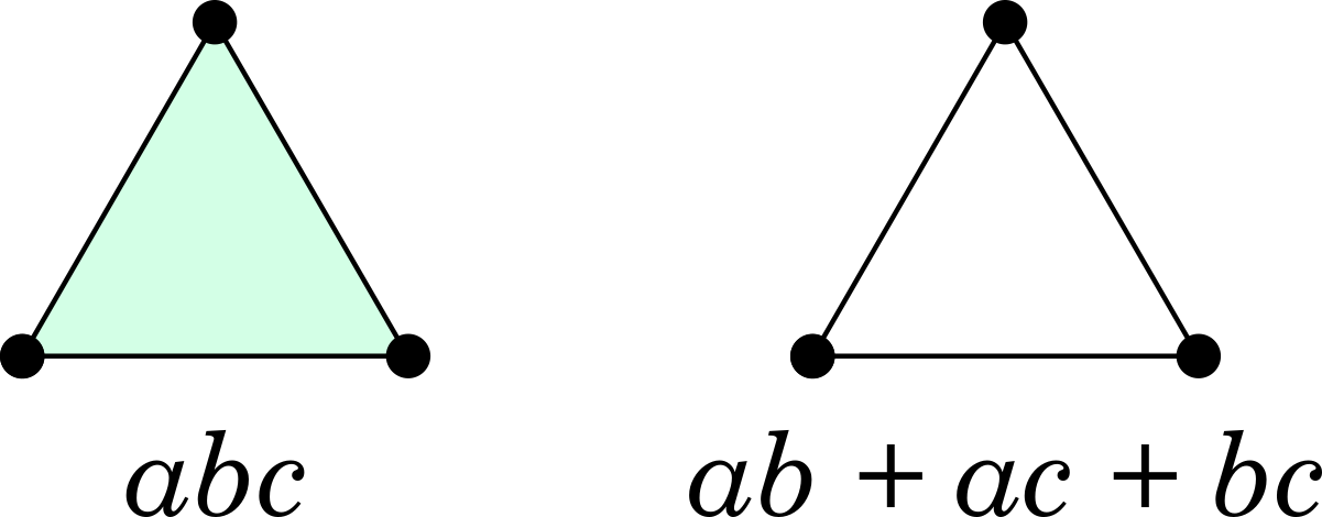 Triangles: filled-in (abc) and hollow (ab + ac + bc)