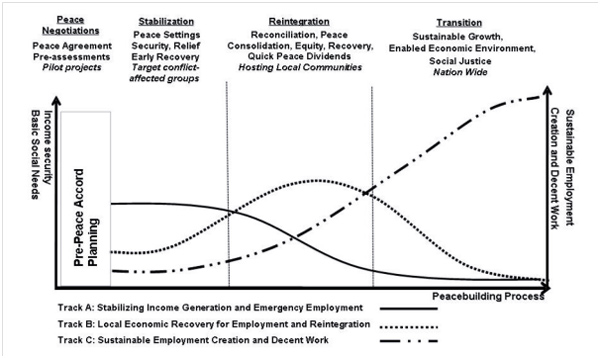 Figure 1: Programmes for post-conflict employment creation, income generation and integration