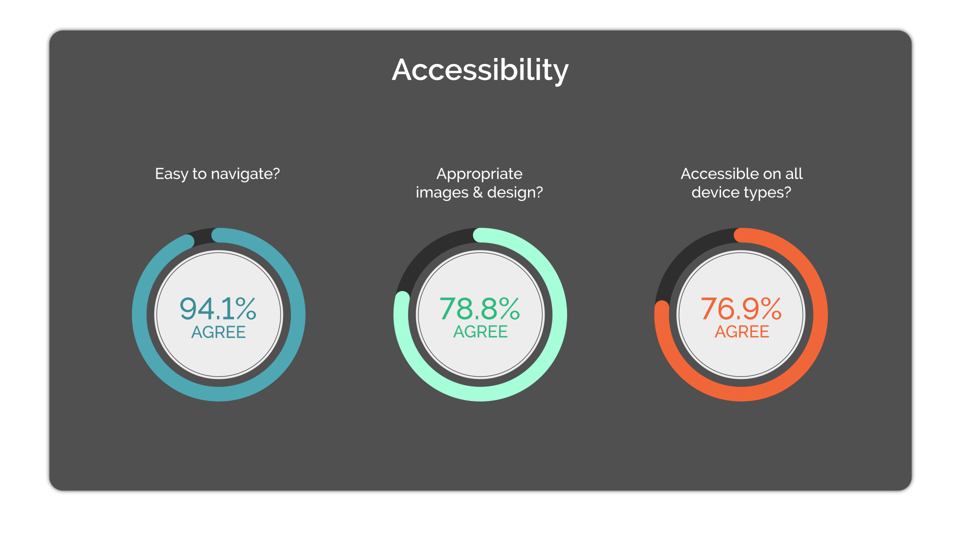 A data image showing a large proportion of students agreeing the module is easy to navigate with appropriate images and accessible on all device types.