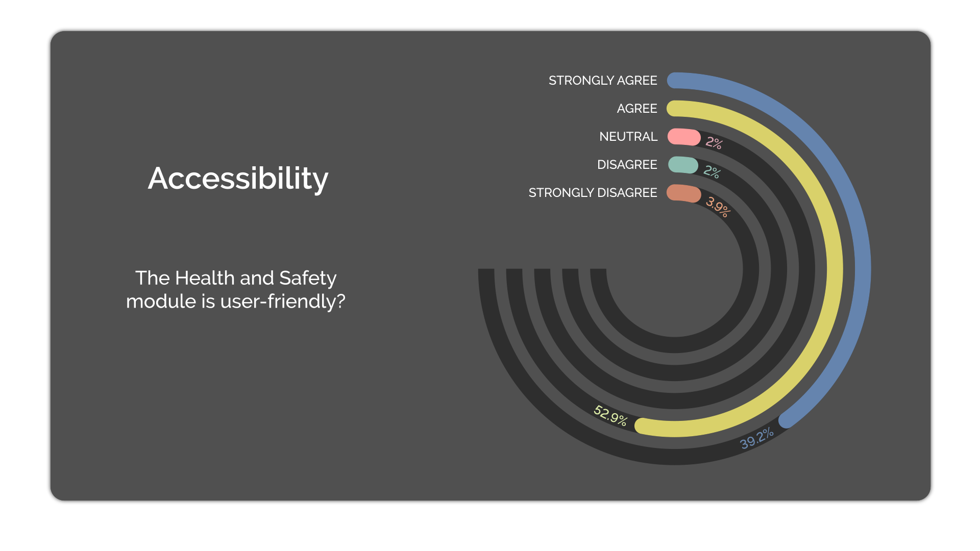 A data image showing a large proportion of students agreeing the module is user friendly.