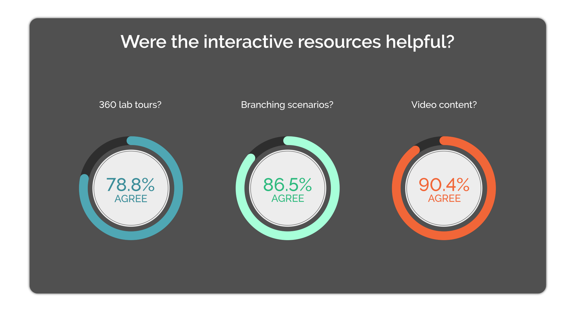 A data image showing a large proportion of students agreeing the interactive resources were helpful.