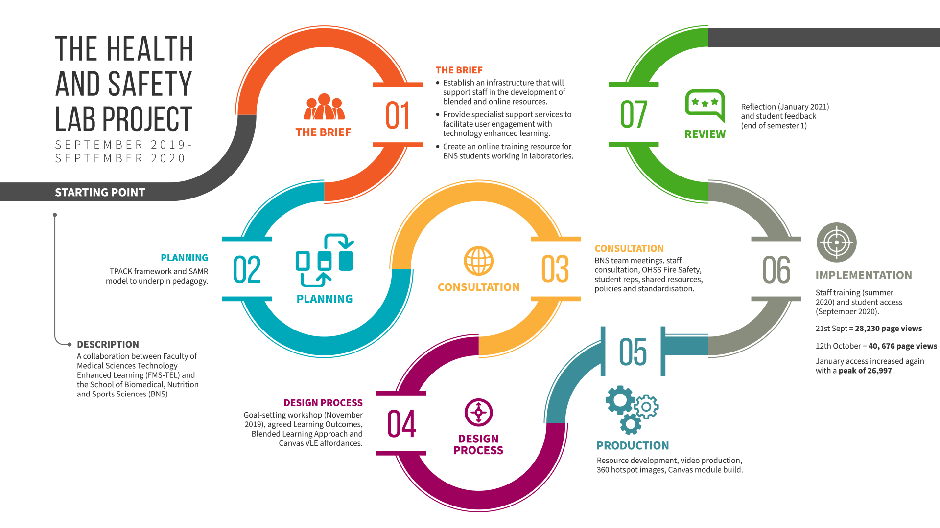 An overview of the project roadmap including project brief, design process and consultations.