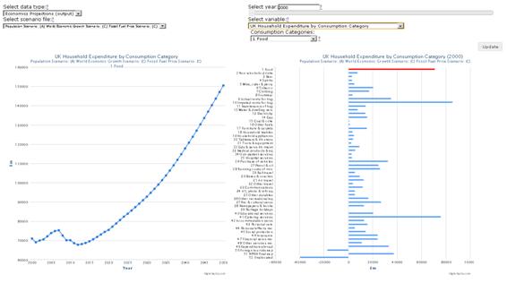 Economics Data Dashboard (household consumption)