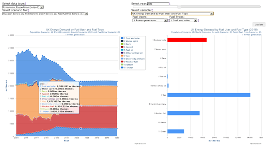 Economics Data Dashboard (energy demand by fuel user and type)