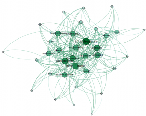 Fig 2. Tweeting social network from attendances, visualization in Gephi. Each node is a registered user and edges are based on tweets where other users are mentioned.