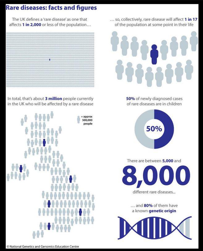 rare-diseases