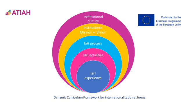 Inner circle labelled IaH experience followed by 4 more circles labelled: IaH activities, IaH process, Institutional Mission + Vision, Institutional culture.