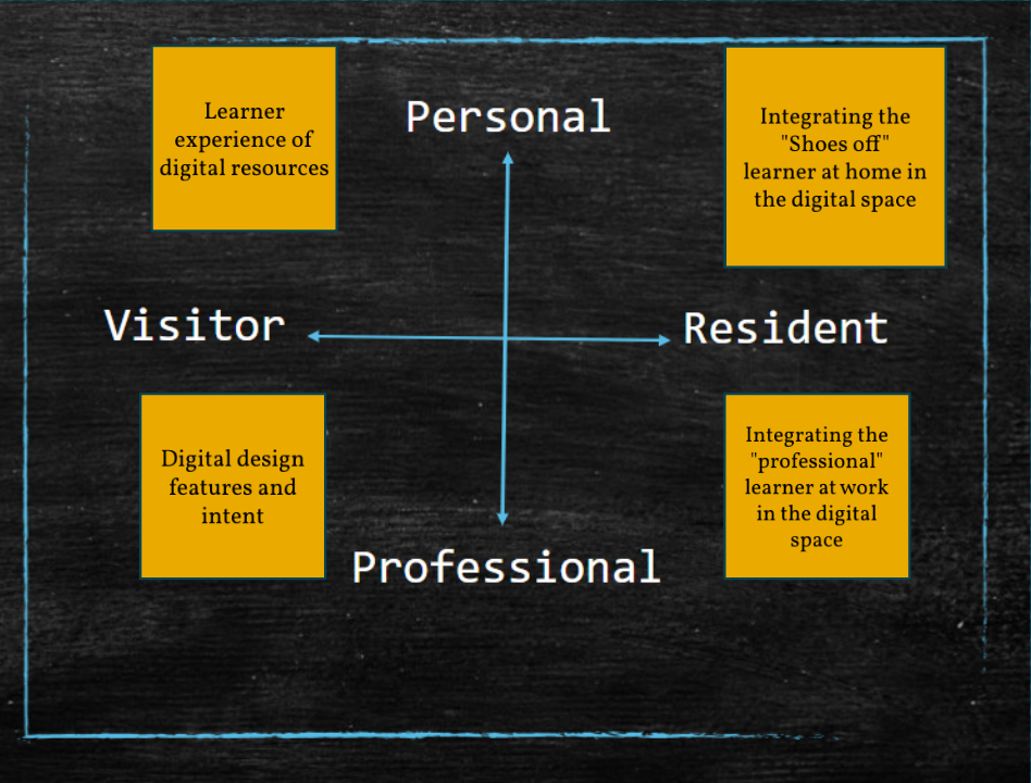Digital residency quadrants