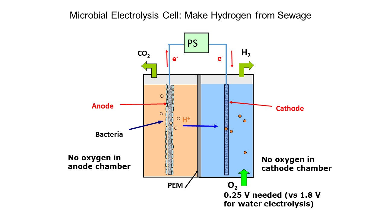 microbial-electrolysis-cell