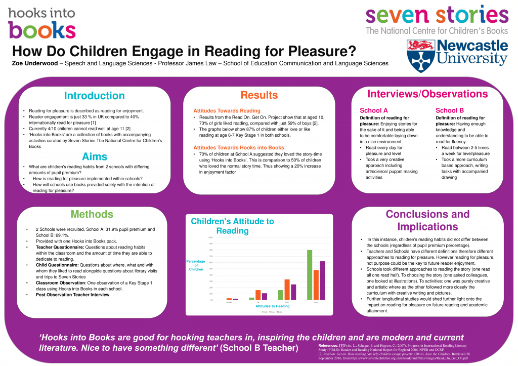 Zoe's research poster: How do children engage in reading for pleasure?