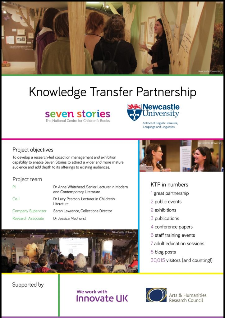 Knowledge Transfer Partnership. Seven Stories: The National Centre for Children's Books and Newcastle University. Project objectives: To develop a research-led collection management and exhibition capability to enable Seven Stories to attract a wider and more mature audience and add depth to its offerings to existing audiences. Project team: PI: Dr Anne Whitehead, Senior Lecturer in Modern and Contemporary Literature. Co-I: Dr Lucy Pearson, Lecturer in Children's Literature. Company Supervisor: Sarah Lawrance, Collections Director. Research Associate: Dr Jessica Medhurst. KTP in numbers: 1 great partnership. 2 public events. 2 exhibitions. 3 publications. 4 conference papers. 6 staff training events. 7 adult education sessions. 8 blog posts. 30,015 visitors (and counting!). Supported by: We work with Innovate UK. Arts and Humanities Research Council.