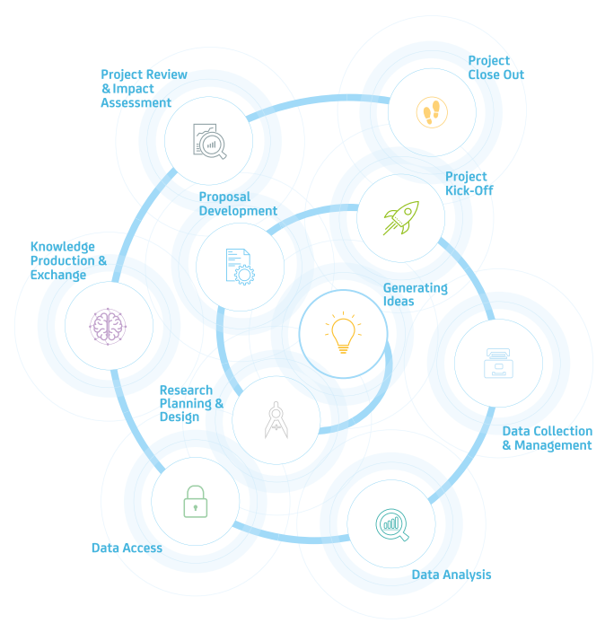 Campus Engage's Engaged Research framework. Image: Campus Engage