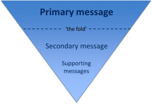 Inverted pyramid showing where primary, secondary and supporting messages appear (primary at the top, secondary in the middle and supporting at the end)
