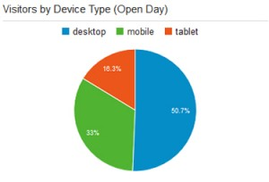 Vistors to Open Day website by device type