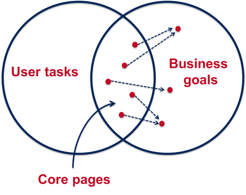 Core Model diagram