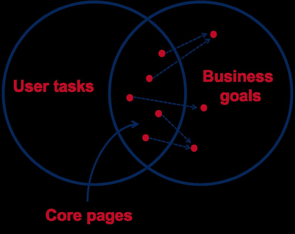 Core Model diagram